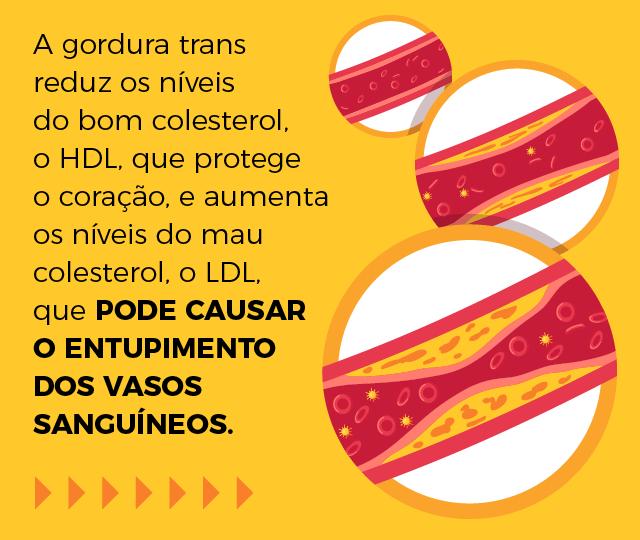 A gordura trans reduz os níveis do bom colesterol, o HDL, que protege o coração, e aumenta os níveis do mau colesterol, o LDL, que pode causar o entupimento dos vasos sanguíneos.