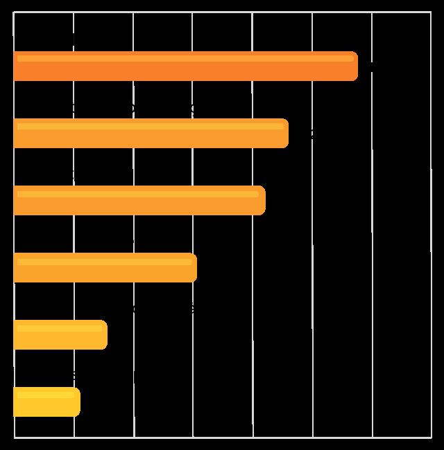 Salgadinhos: 11,5% / Produtos de panificação: 9,2% / Biscoitos: 8,4% / Doces e sobremesas: 6,1% / Comidas de conveniência: 3,1% / Molhos e temperos: 2,2%
