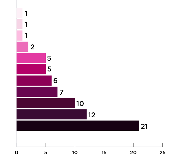 Gráfico Infrações