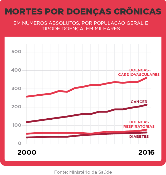 GRÁFICO - MORTES POR DOENÇAS CRÔNICAS