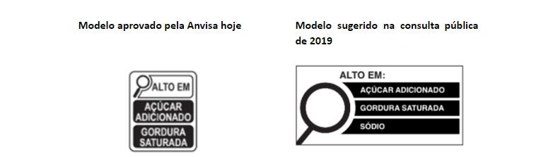 Modelo de lupa aprovado pela Anvisa x modelo colocado em consulta pública