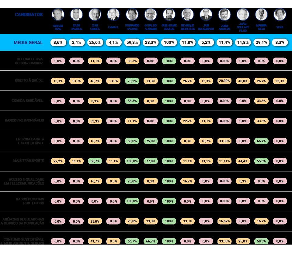 Tabela de aderência dos candidatos à presidência às 10 pautas do Idec (Idec/Divulgação)